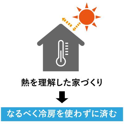 熱を理解した家づくり